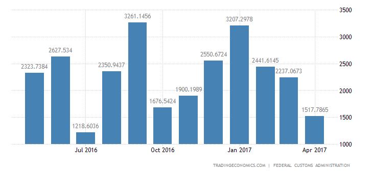 Switzerland Trade Surplus Narrows To Near 2-1/2 Year Low