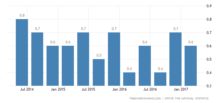 UK Q1 GDP Growth Revised Down To 0.2%