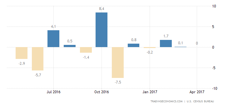 US Durable Goods Orders Fall Less Than Expected