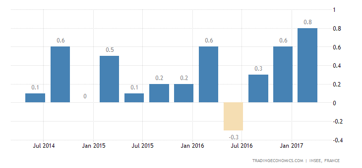 French Q1 GDP Growth Revised Up To 0.4%