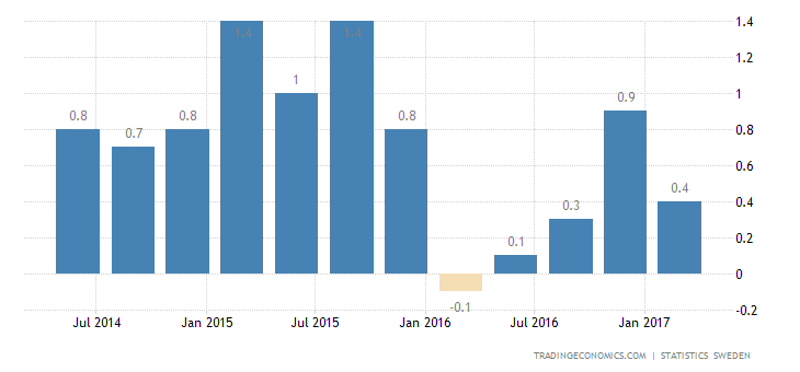 Swedish GDP Growth Eases To 0.4% In Q1