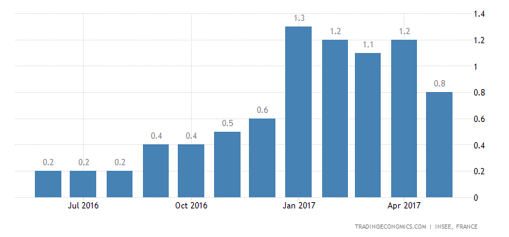 French Inflation Rate At 5-Month Low Of 0.8% In May