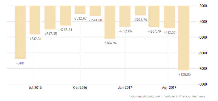 Turkey Trade Gap Widens In April