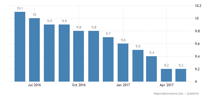 Euro Area Jobless Rate Falls Further To 9.3% In April