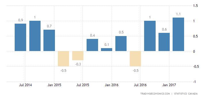 Canada GDP Growth Beats Expectations In Q1