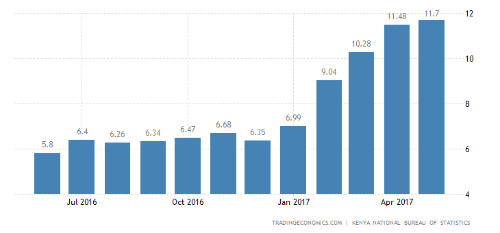 Kenya Inflation Rate At 5-Year High of 11.7% In May