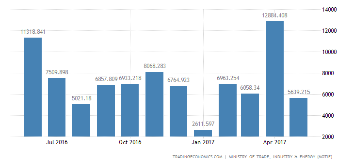 South Korea Trade Surplus Narrows To 4-Month Low In May