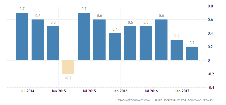 Swiss Economy Expands 0.3% In Q1