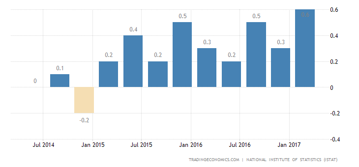 Italy Q1 GDP Growth Revised Up To 0.4%