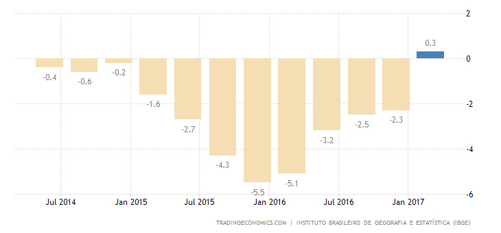 Brazil GDP Shrinks The Least In 2 Years In Q1