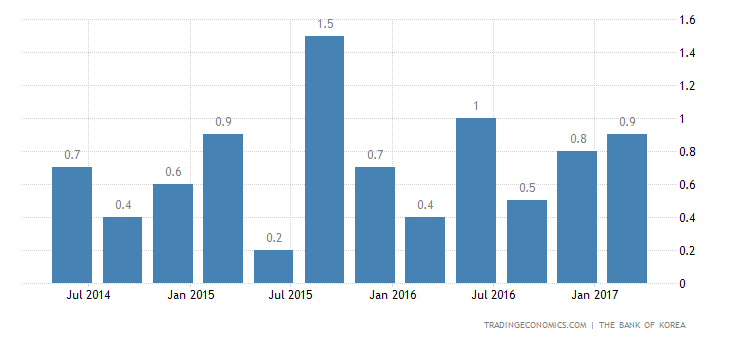 South Korea GDP Surprisingly Expands 1.1% QoQ In Q1