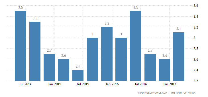 South Korea GDP Grows 2.9% YoY To Beat Initial Estimate