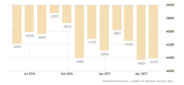 US Trade Deficit Higher Than Expected In April