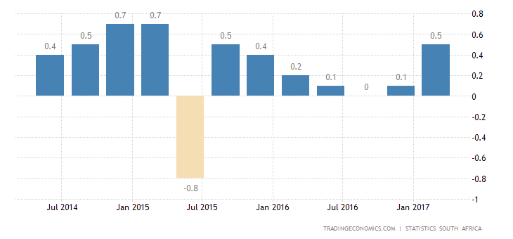 South African Economy Enters Recession In Q1