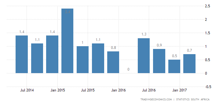 South Africa Annual GDP Growth At Near 2-Year High In Q1