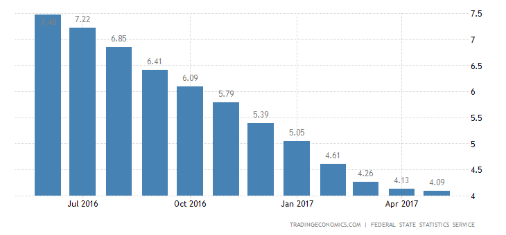 Russia Inflation Rate Steady At 4.1% In May