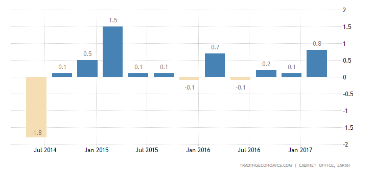 Japan GDP Growth Revised Down To 0.3% In Q1