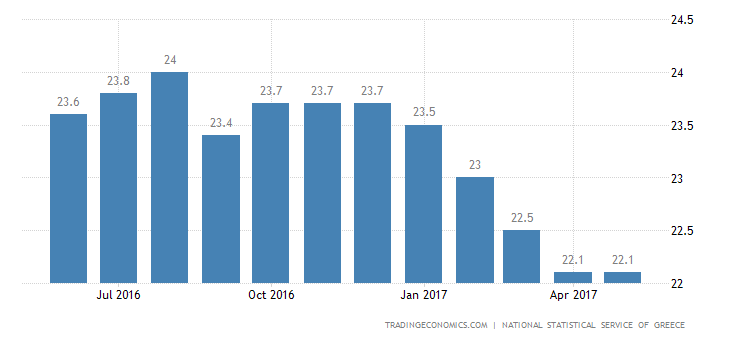 Greece Jobless Rate Lowest Since 2012