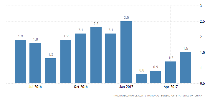 China Inflation Rate At 4-Month High Of 1.5% In May