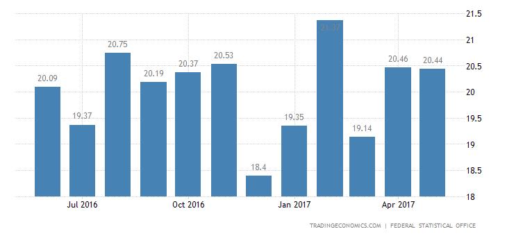 German Trade Surplus Smallest In 3 Months