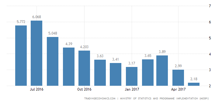 India Inflation Rate Down To Record Low Of 2.18%