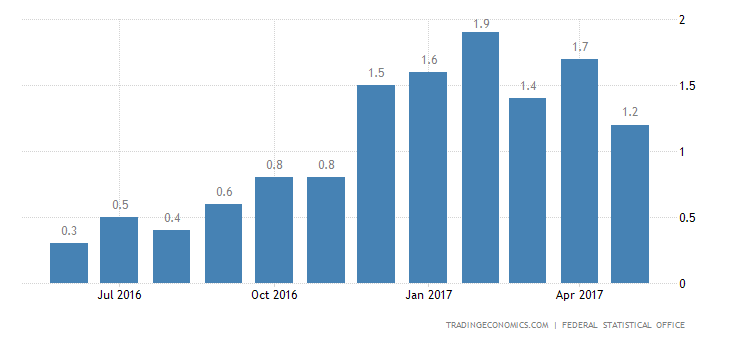 German Inflation Rate Confirmed At 6-Month Low In May