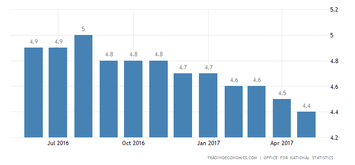 UK Jobless Rate Steady At 4.6%