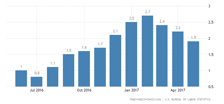 US Inflation Rate Falls To 6-Month Low Of 1.9%