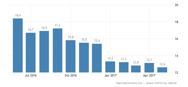 Ghana Inflation Rate Lowest Since September 2013