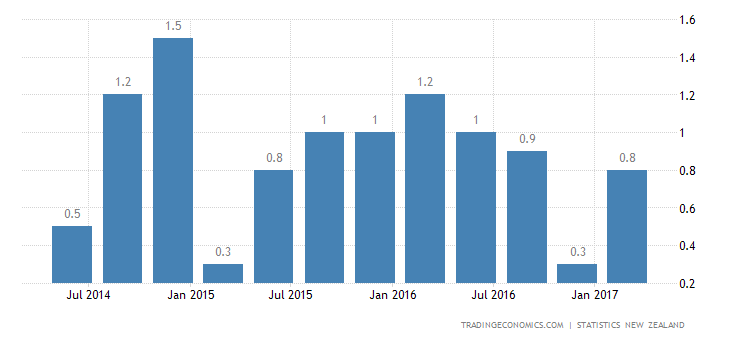 New Zealand GDP Growth Affected By Construction In Q1