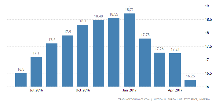 Nigeria Inflation Rate Slows To 1-Year Low In May