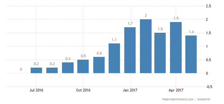 Euro Area Inflation Rate Confirmed At 5-Month Low