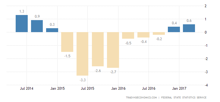 Russia GDP Growth Confirmed At 0.5% In Q1