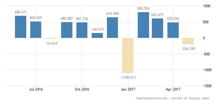 Japan Trade Gap Widens Sharply In May