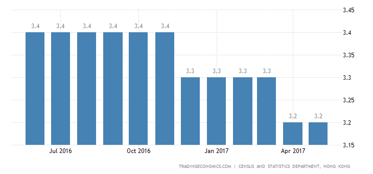Hong Kong Unemployment Rate Remains At 3.2%