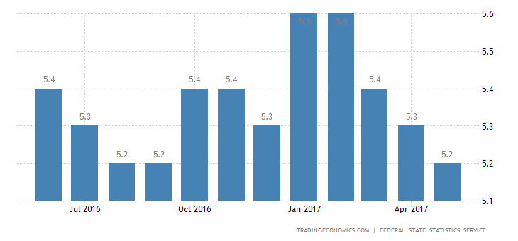 Russia Jobless Rate At 8-Month Low Of 5.2%