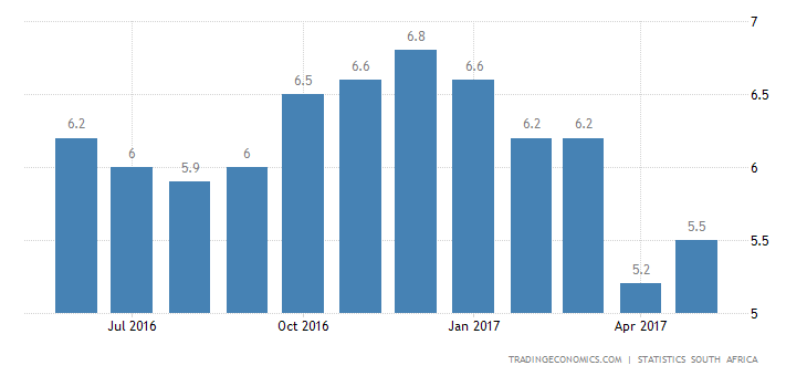 South Africa Inflation Rate Edges Up To 5.4%