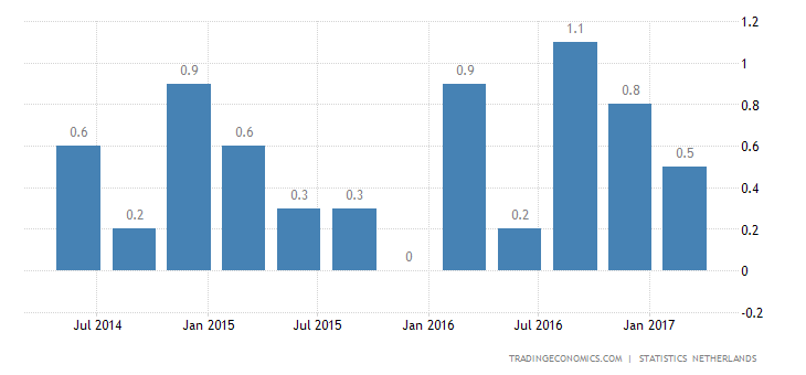 Dutch Q1 GDP Growth Confirmed At 0.4%