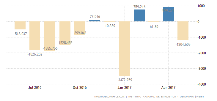 Mexico Trade Deficit Widens Sharply In May