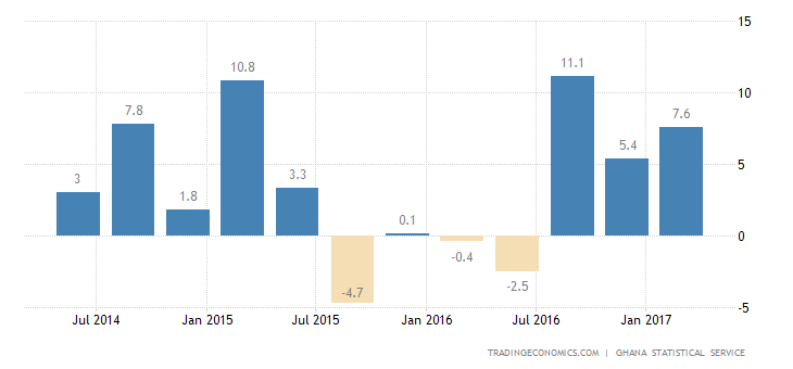 Ghana GDP Grows The Most Since Q3 2014