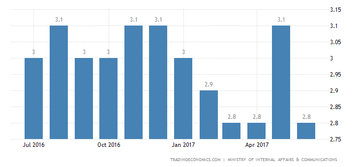 Japan Jobless Rate Climbs To 5-Month High Of 3.1% In May