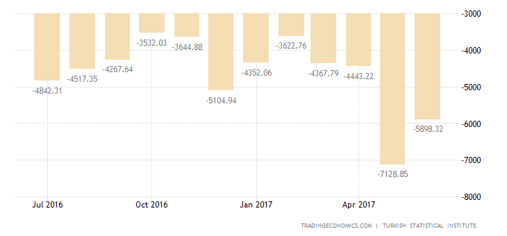 Turkey Posts Biggest Trade Deficit In 2-1/2 Years In May