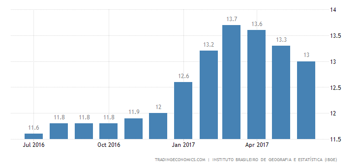 Brazil Unemployment Rate Lower Than Expected At 13.3%