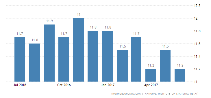Italian Unemployment Rate Rises To 11.3% In May