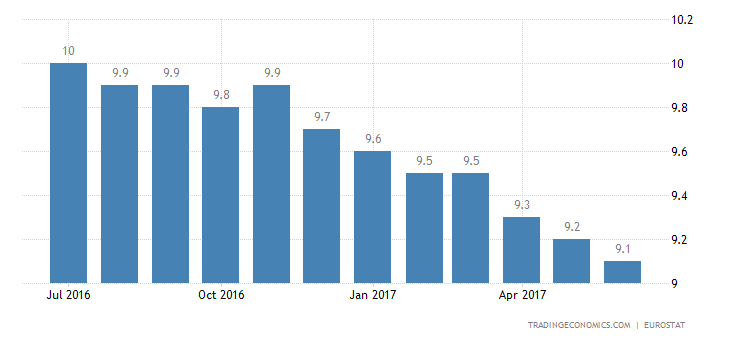 Eurozone Jobless Rate Steady At Over 8-Year Low