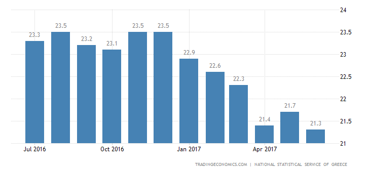 Greece Jobless Rate Lowest Since January 2012