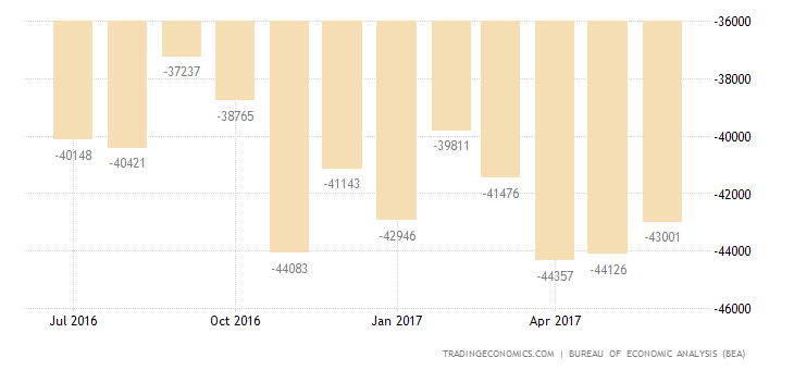 US Trade Deficit Shrinks In May