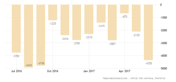 UK Trade Deficit Widens In May As Imports Jump
