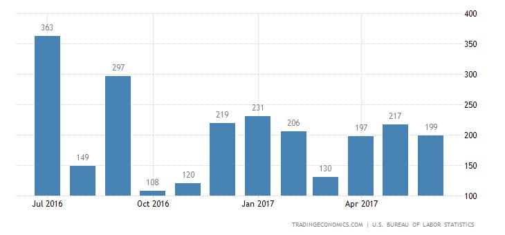 US Economy Adds 222K Jobs In June