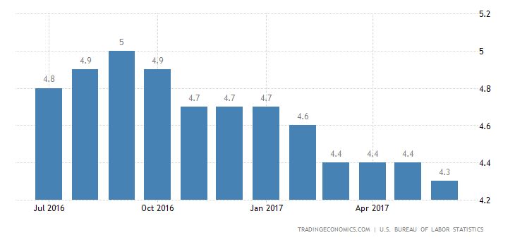 US Unemployment Rate Unexpectedly Rises To 4.4% In June